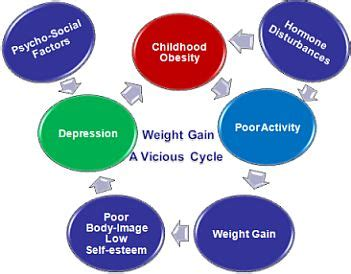 Causes of Obesity in Children - Blog Ultius